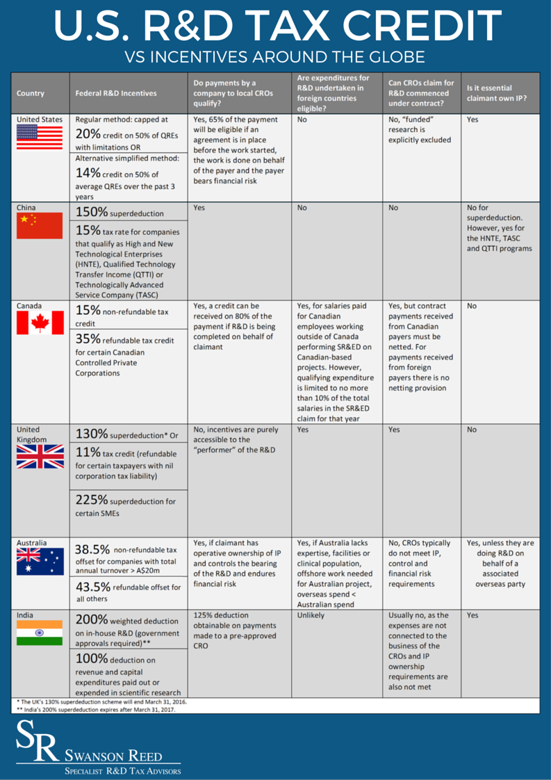 U.S.-RD-Tax-Credit-VS-Incentives-Around-the-Globe-new