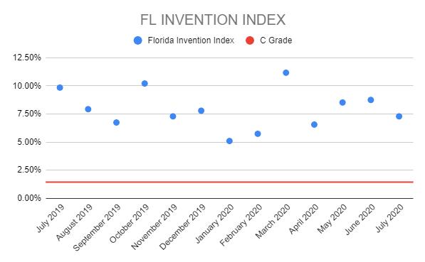 FL-InvInd-1