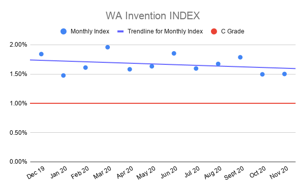 WA-Invention-INDEX-nov-2020